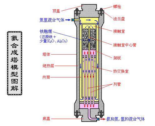 氨合成塔模型图解