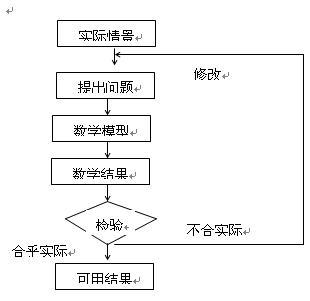 流程图如下: 例6数学建模过程的流程图